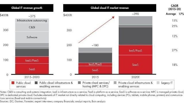 Global clout IT market 2020