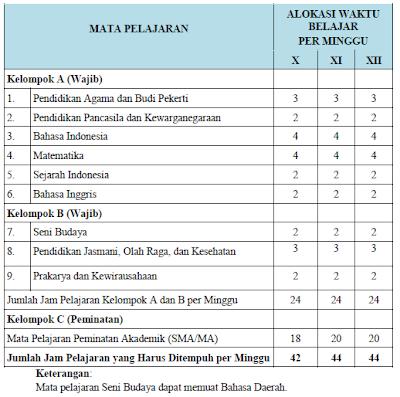 Struktur Kurikulum SMA untuk Mata Pelajaran Wajib menurut Kurikulum 2013