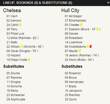chelsea 2 - 0 hull lineups