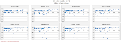 SPX Short Options Straddle Scatter Plot IV Rank versus P&L - 38 DTE - Risk:Reward 25% Exits
