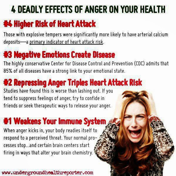 """anger is bad for health heart Your heart will be pounding, but  to have even lower levels of mental health functioning than those persons  the """"bad"""" anger—get pushed into the."""