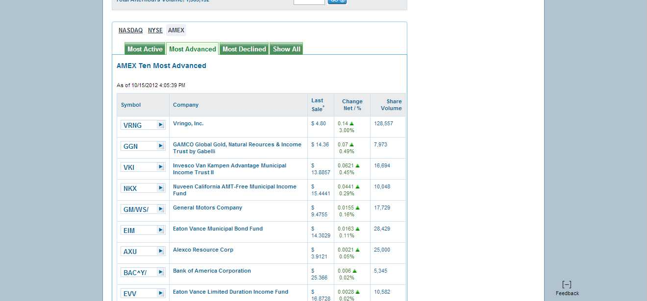 Most active stock index options