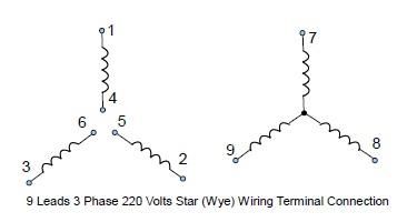 9 leads terminal wiring guide for dual voltage star (wye) connected 220 440 3 phase motor wiring diagram 9 leads 3 phase low volts star wye connected motor wiring configuration