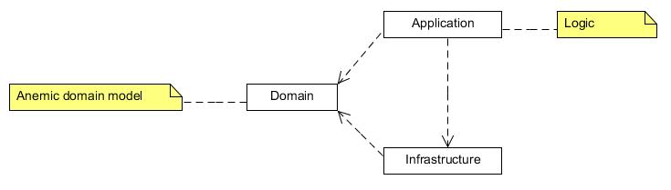 Anemic domain model