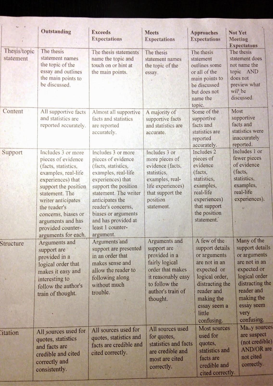 Socials essay