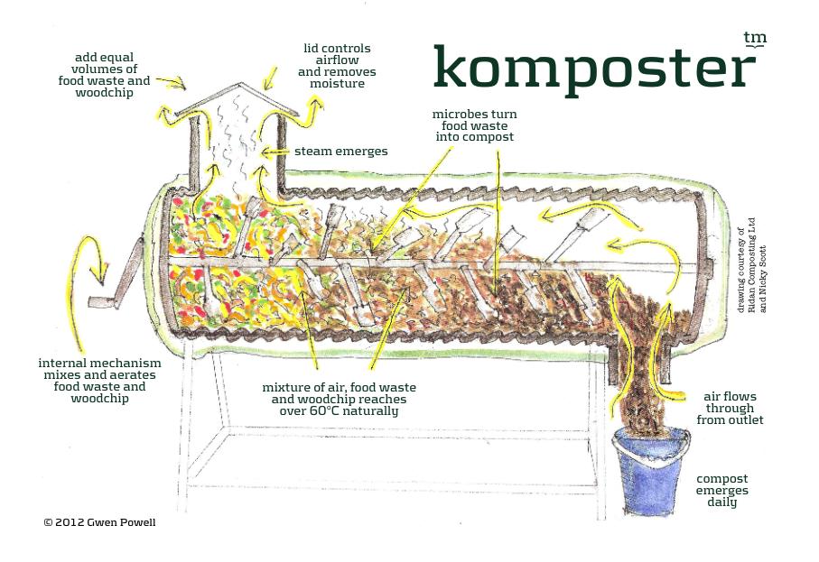 Sneak Preview Komposter Kompost Girl