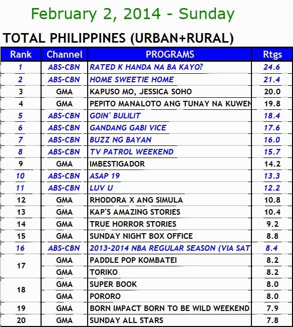 kantar media nationwide TV ratings (Feb 2)