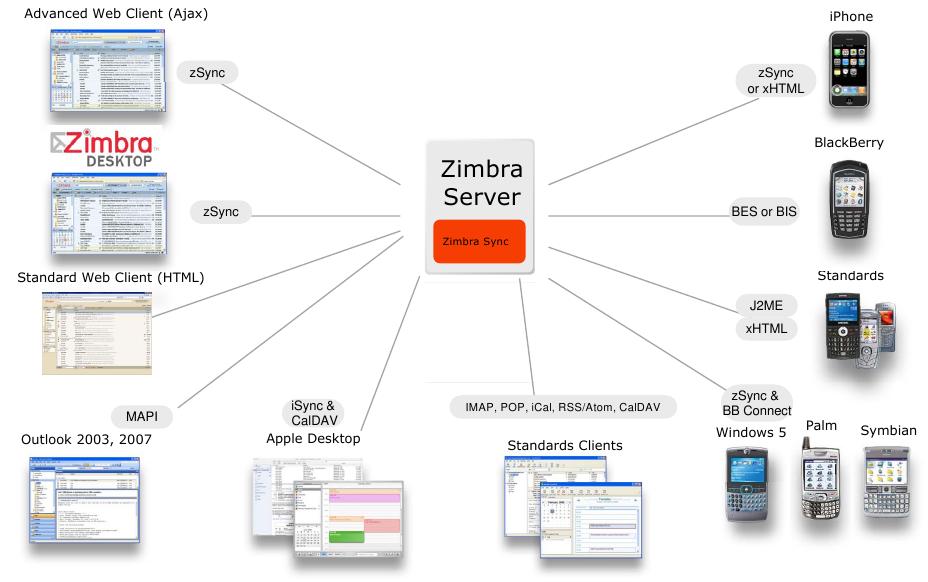 Zimbra server скачать