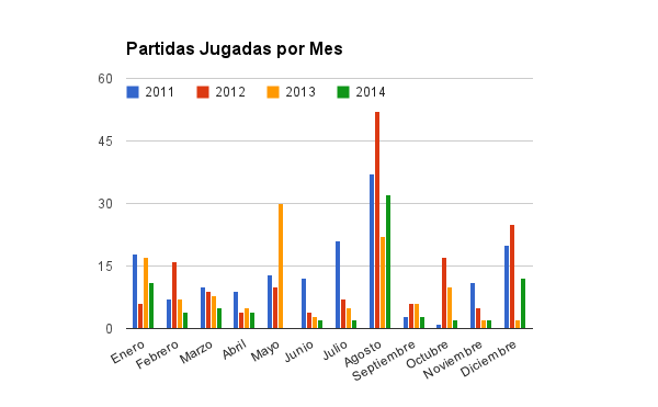 Partidas jugadas por mes hasta 2014