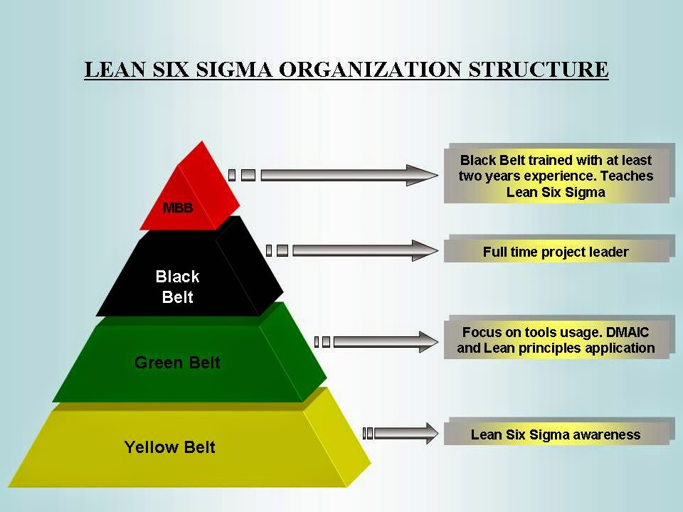 Six Sigma Training In Noida Gurgaondelhiindia Httpwww