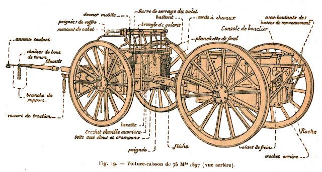 Voiture-caisson de 75 modèle 1897