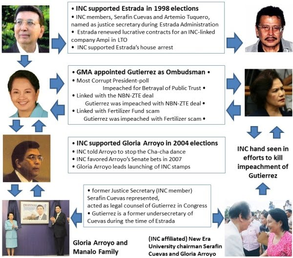 Iglesia Ni Cristo and the tangled web of Philippine politics