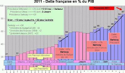 dette+depuis+1978