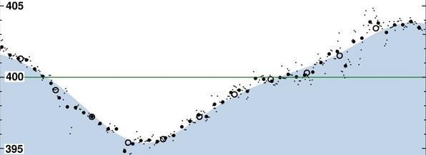 Keeling Curve: Annual oscillation.