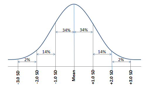 how to find mean and standard deviation given percentages