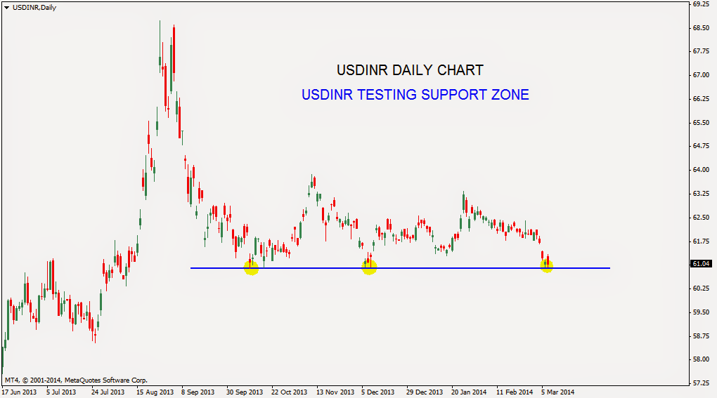 USD INR at Support Level.