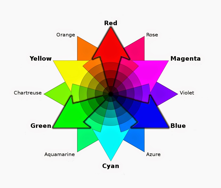 in the color wheel above and yellow light mix to make