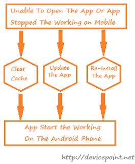 Prevent the stop working Problem of the Apps on the Android Phone