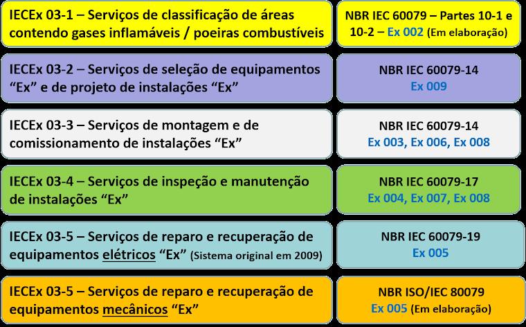 """IECEx - Sistemas de certificação de empresas de prestação de serviços """"Ex"""""""