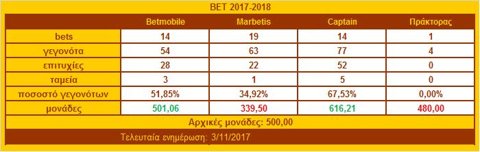 ΒΕΤ TABLE 2017-2018