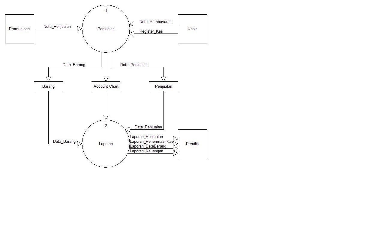 Deddy kurniawan sistem informasi akuntansi penjualan tunai 34 dfd level 0 ccuart Choice Image