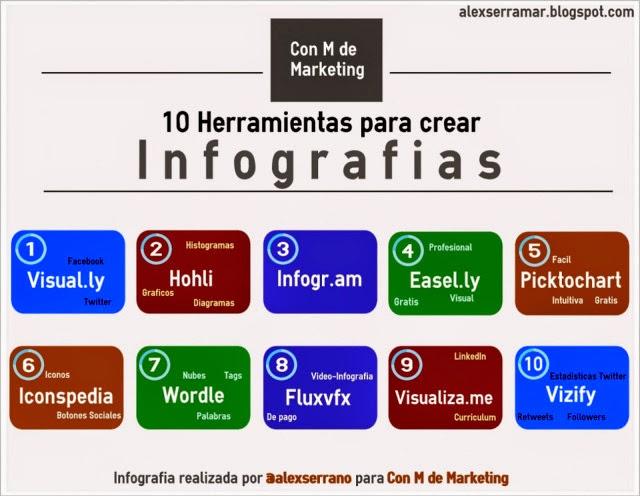 http://nuevastecsomamfyc.wordpress.com/2013/04/22/10-herramientas-para-crear-inforgrafias/