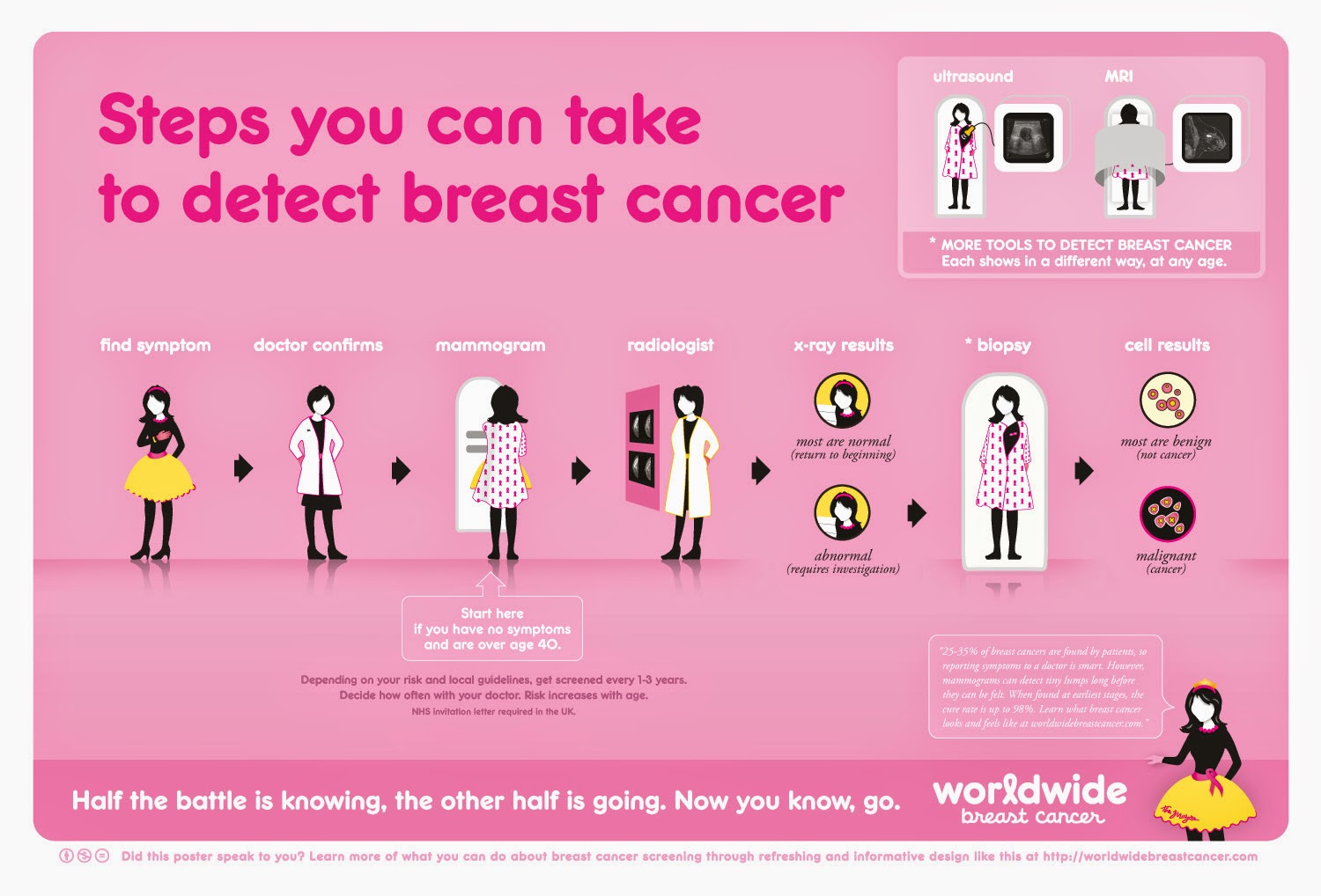 breast cancer awareness and assessment health essay Breast cancer is cancer that develops from breast tissue signs of breast cancer  may include a  the needle aspiration may be performed in a healthcare  provider's office or clinic using local  they are thus not recommended for the  prevention of breast cancer in women at average  assessment of suspected  cancer.