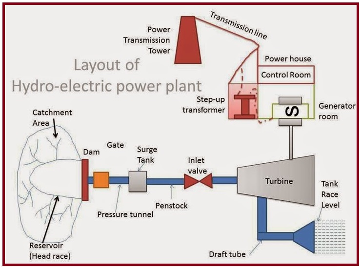 layout of hydro electric power plant eee community