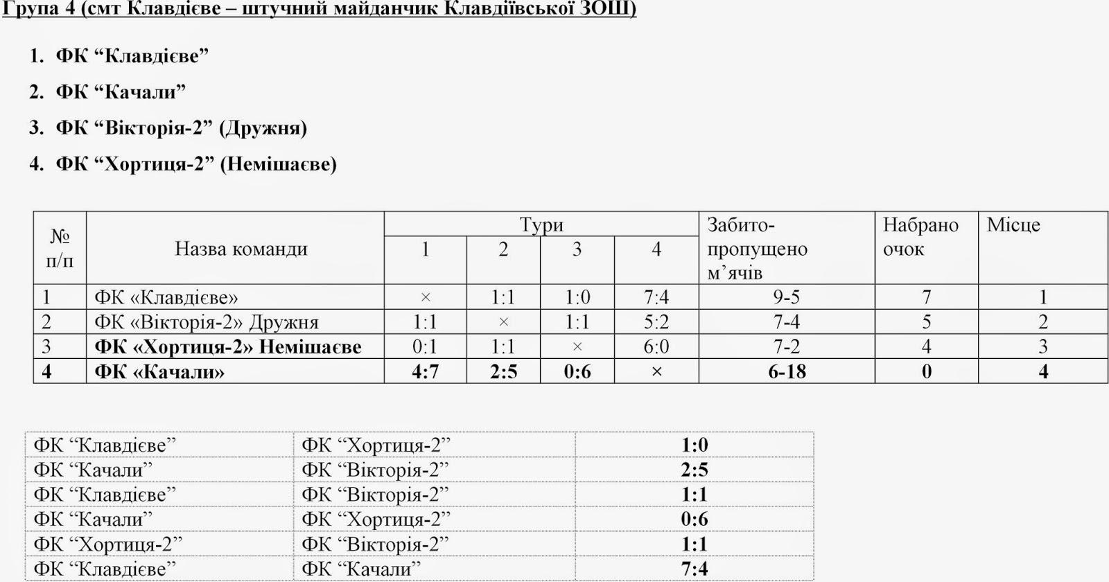 Результати%2Bігор%2Bтурнір%2BГончаренків%2B2014в.jpg