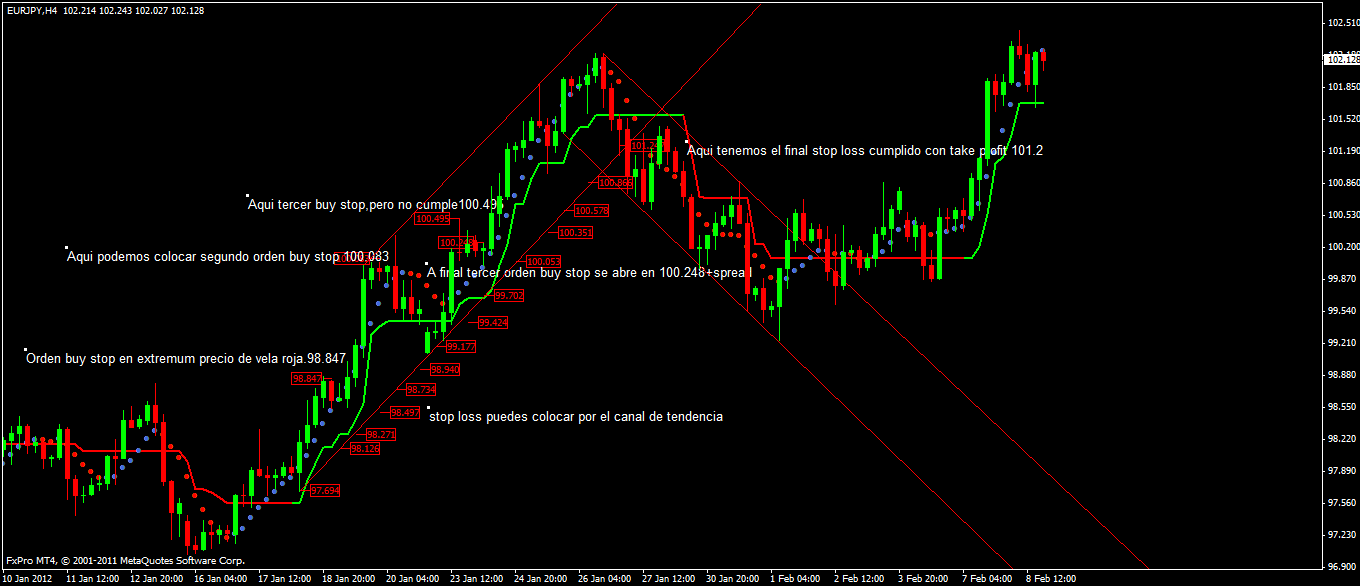 Trend system forex