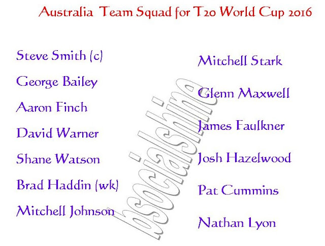 australia 11,australia Team Squad for T20 World Cup 2016,player list.,ICC T20 World Cup 2016 australia team squad,Australia team for t20 world cup 2016,player list for t20 world cup,confirmed Australia team squad for t20 world cup 2016,Australia team squad 2016,final 11 player,Australia final 11 player for t20 world cup 2016,Australia player list,2016 ICC World Twenty20,team squad,all teams squad for t20 world cup 2016,Australia team player,Shahid Afridi ICC T20 World Cup 2016 Australia Team Squad  Click this link for more detail..     Steve Smith (c), George Bailey, Aaron Finch, David Warner, Shane Watson, Brad Haddin (wk), Mitchell Johnson, Mitchell Stark, Glenn Maxwell, James Faulkner, Josh Hazelwood, Pat Cummins, Nathan Lyon,