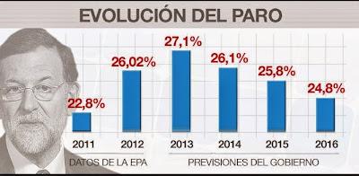 Mariano Rajoy había prometido un descenso del paro cuando fuera presidente