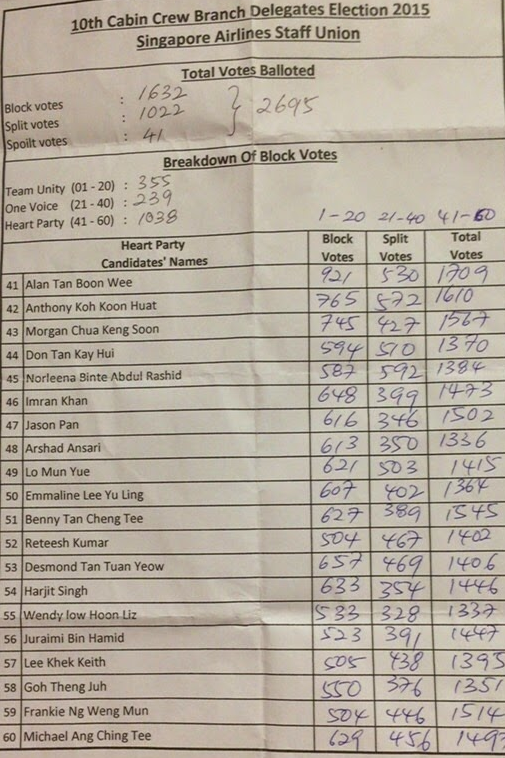 Union election results in cabin crew