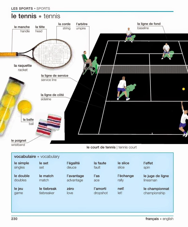 le sport french essay Aqa as level french essay writing checklist french as level a grade essay example la santé et le bien-être.