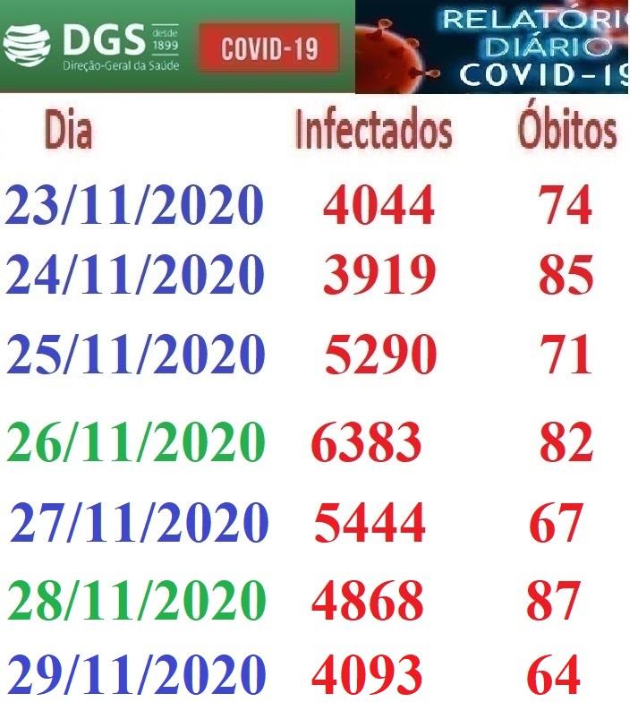 Covid 19 Diário