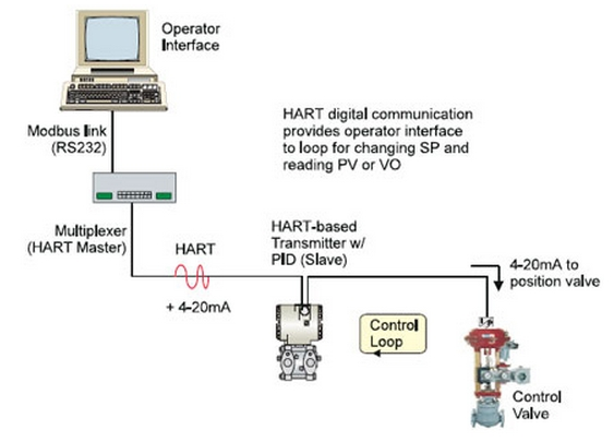 hart protocol ~ process control & instrumentation Foundation Fieldbus Wiring Diagram in this application, the hart compatible transmitter has an internal pid control capability the device is configured such that the 4 20 ma loop current is foundation fieldbus wiring diagram