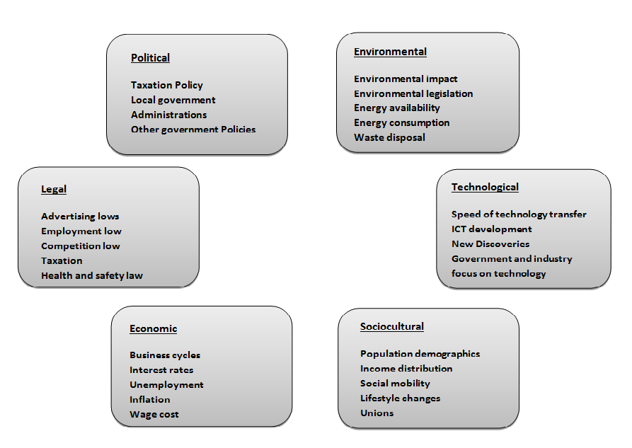 pestel analysis on the european brewing industry in western europe The macro environment of the western european brewing industry was analyse using the pestel framework to understand and assess the impact of the various external.