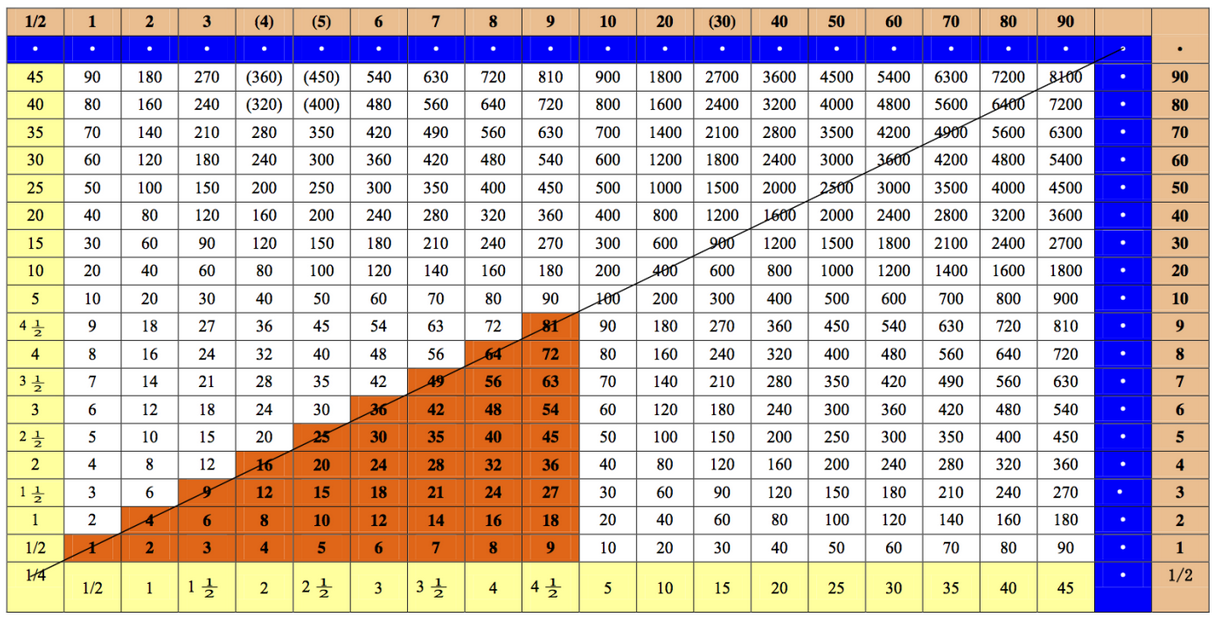 Multiplication Table Up To 35 : Search Results : Calendar 2015