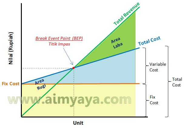 Gambar: Grafik BEP (Break Event Point)