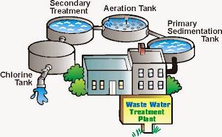 Pengolahan limbah cair primer adalah