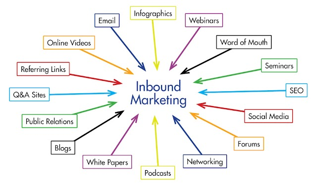 Inbound marketing – Cách tốt để biến Người lạ thành Khách hàng và Người quảng bá