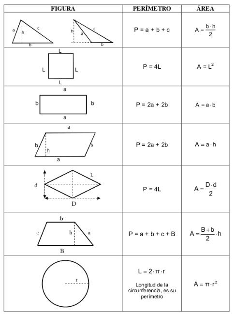 Perímetros y áreas de figuras planas: Formulario Figuras planas