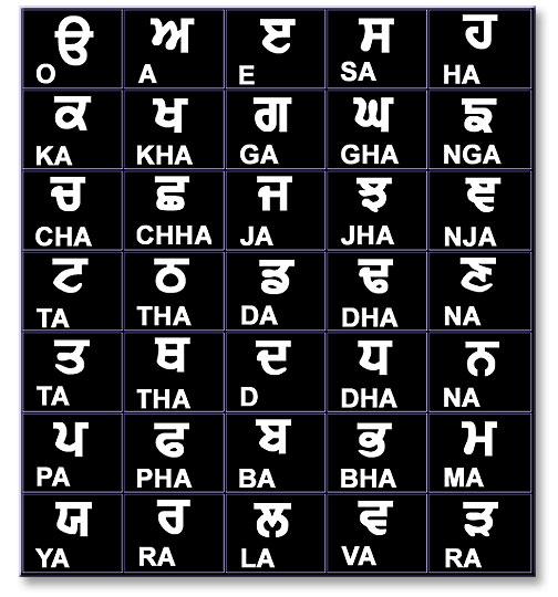 the punjabi language: the punajbi alphabet