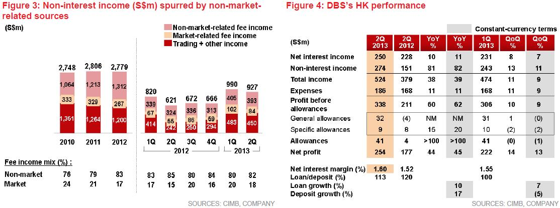 weakness of cimb group Summary cimb group holdings berhad - strategy, swot and corporate finance report, is a source of comprehensive company data and information the report covers the company's structure, operation, swot analysis, product and service offerings and corporate actions, providing a 360˚ view of the company.