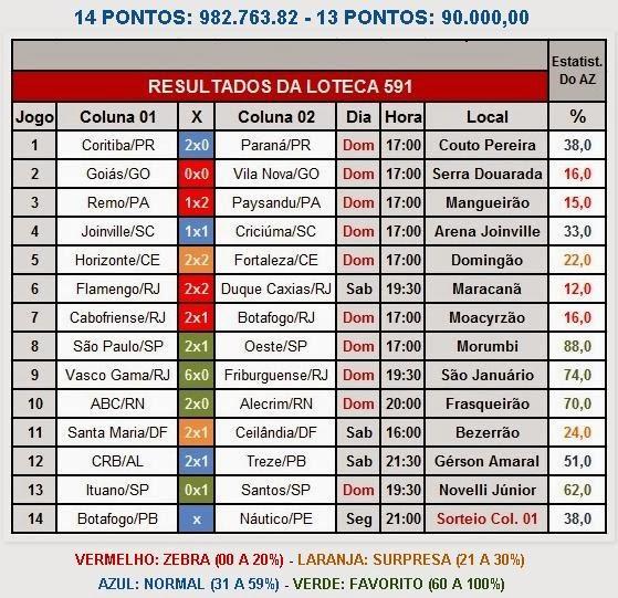 Loteca concurso 591
