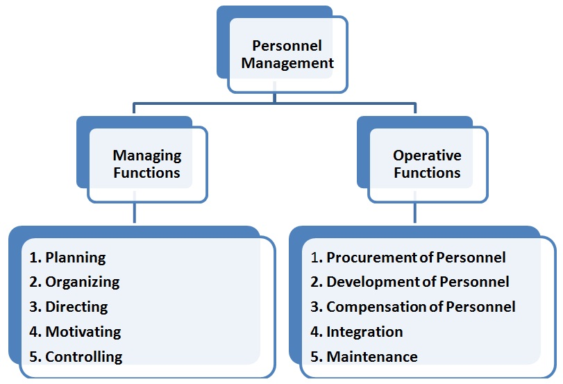 Project Management Personnel Management Is Clearly A Management