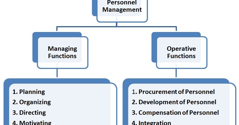 the various roles of personnel managers in an organization Strategic planning plays an important role in  but other managers in the organization will also  current employees ready to take on managerial roles when a.