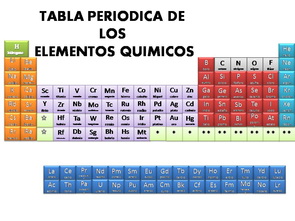 Mi primer blogg tabla periodica tabla periodica urtaz Gallery