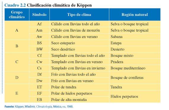 La clasificación climática de Köppen Climas