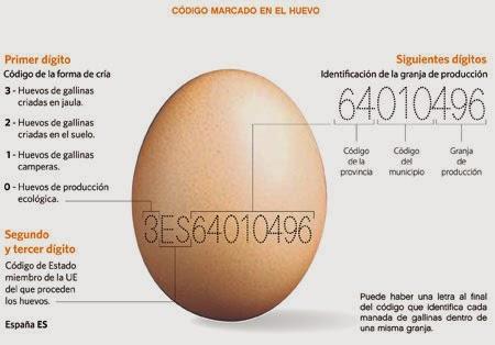identificar el código de los huevos